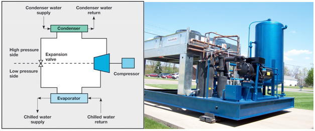Hydrothrift Chilled water cooling systems