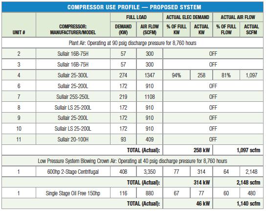 100 Cfm Air Compressor