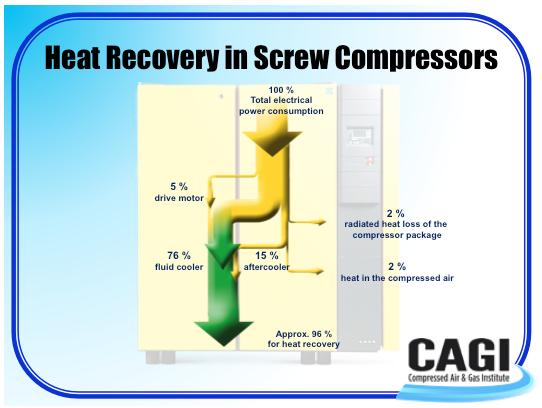 A Compressed Air Amp Gas Institute Q Amp A Session Heat