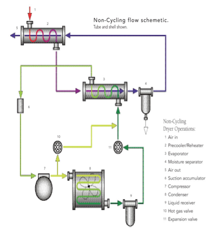 non-cycling refrigerant dryer diagram