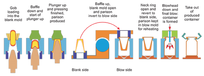 Press and Blow Process