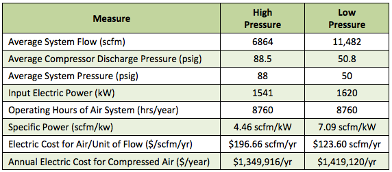 Two centrifugal compressor supply operating data