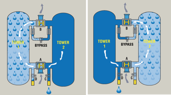 Desiccant Dryers Ten Lessons Learned Compressed Air