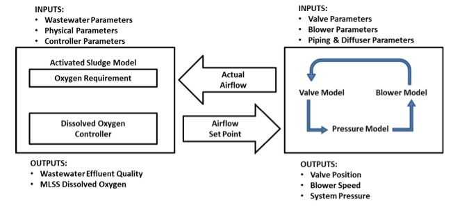 Process Simulator Evaluates Blower and Valve Control Strategies for