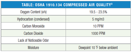 Required lighting levels osha 28 images required for Osha bathroom requirements