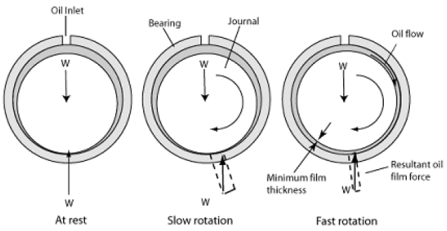 Oil journal bearing operates on the same principles as the airfoil bearing