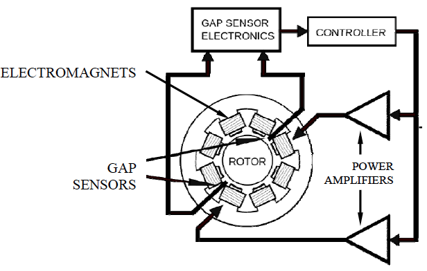 Magnetic bearing schematic