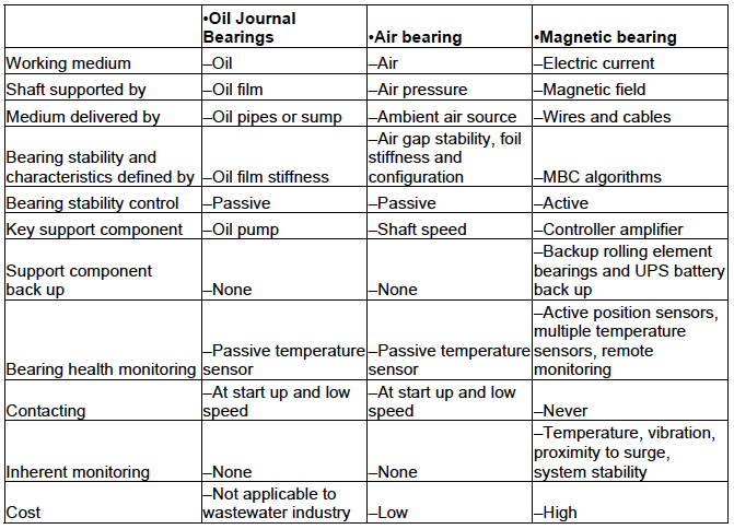 Simple comparison of oil journal, airfoil and magnetic bearings