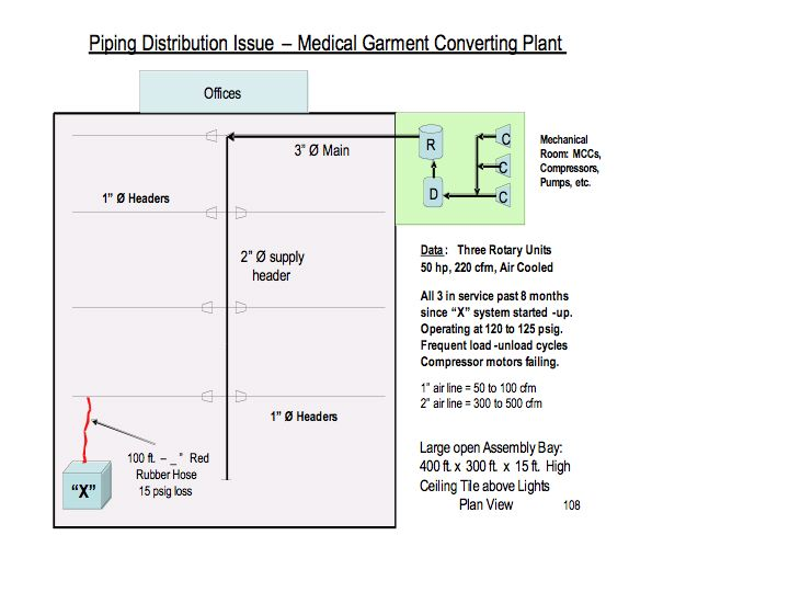 Compressed Air Piping Distribution Systems | Compressed Air