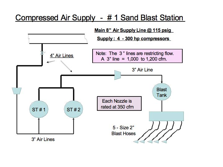 Compressed Air Piping Distribution Systems Compressed