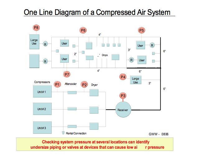 Compressed Air Piping Distribution Systems Compressed Air Best Practices
