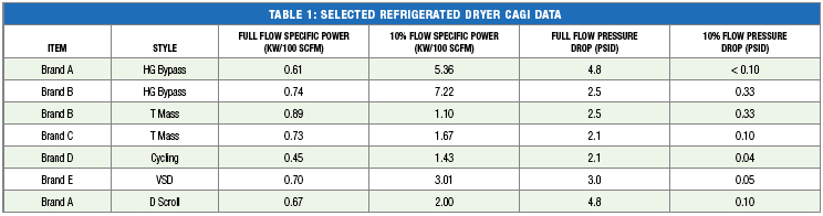 Cycling Refrigerated Air Dryers Are Savings Significant