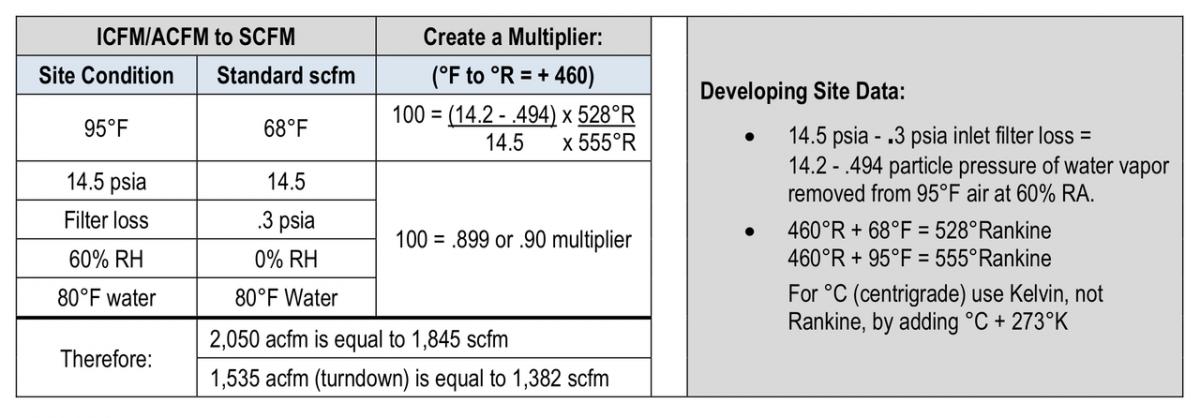 Centrifugal Air Compressor Basics: Deciphering Manufacturer
