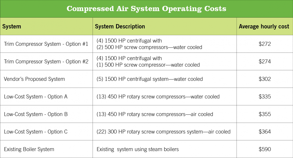Comparing the compressed air systems