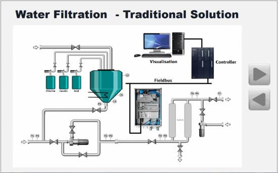 Traditional water filtration plant design