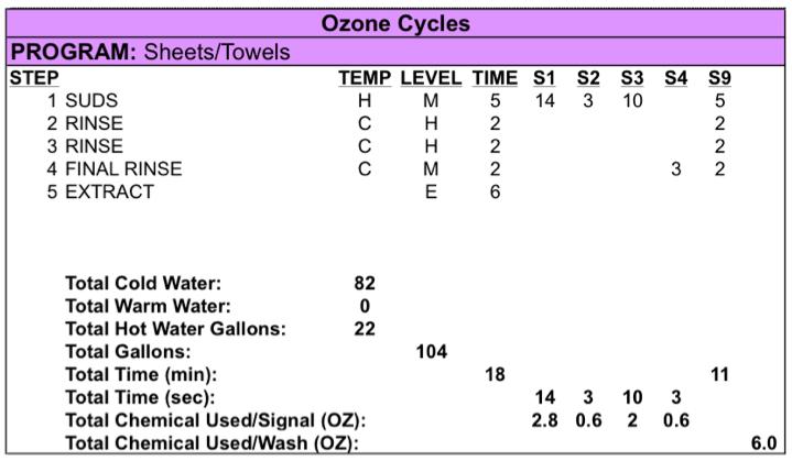 Ozone Generator 6 Steps With Ozone Generator With Uv