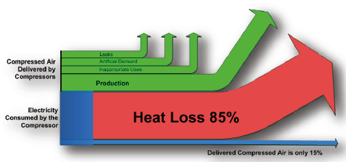 Heat Recovery And Compressed Air Systems Compressed Air