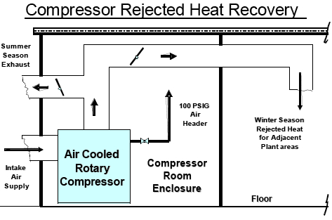 Compressed Air System Improvements Compressed Air Best Practices