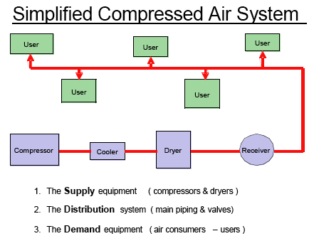 Compressed Air System Improvements Compressed Air Best