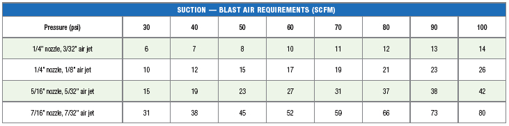 Suction Blast requirement