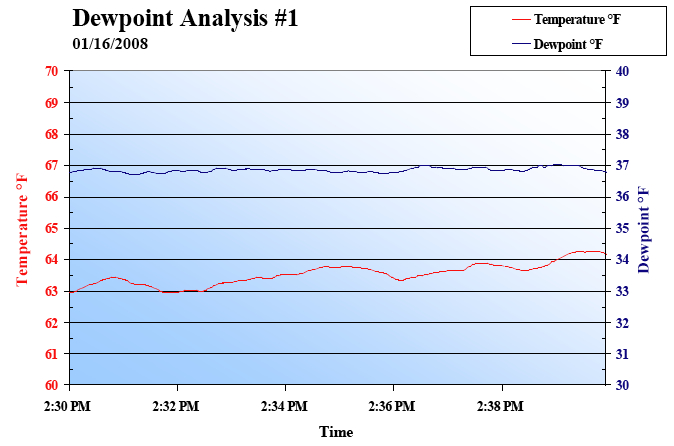 Dewpoint Analysis