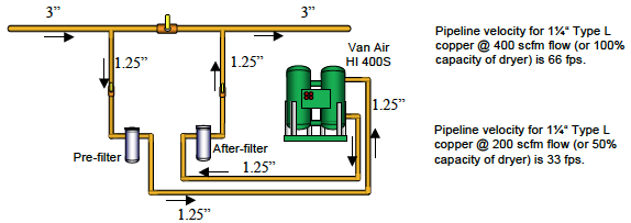 fine tuning oil free air compressors and purification at a