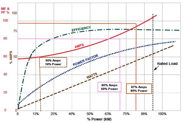 Centrifugal Air Compressor Basics Part I - Performance Terms