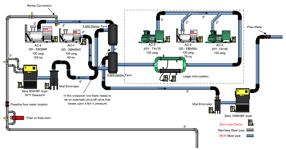 Compressed Air Piping Changes Help Dairy Producer Optimize