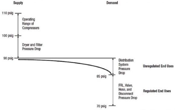 Distribution Piping: Understanding Pressure Drop