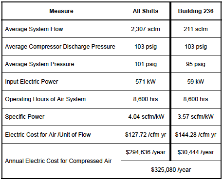 Analysis of Current Air Compressors and Dryers in a System