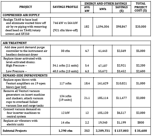 Savings Profile
