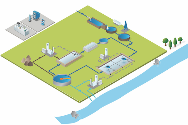 Water Treatment Segment